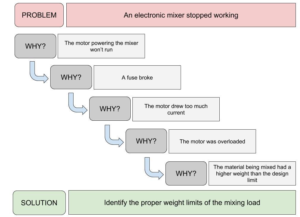 5 why method diagram
