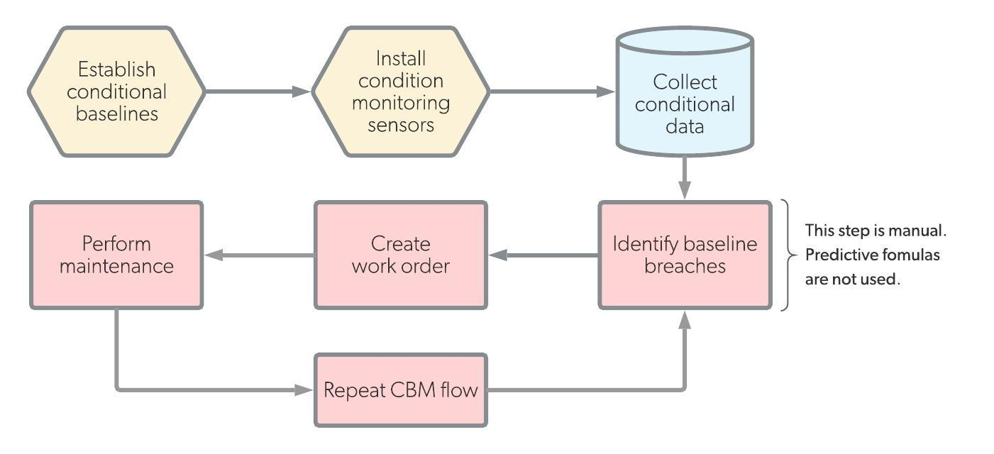What is Condition-Based Maintenance? CBM Examples, Tools