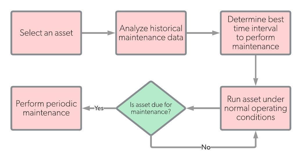 Periodic maintenance diagram