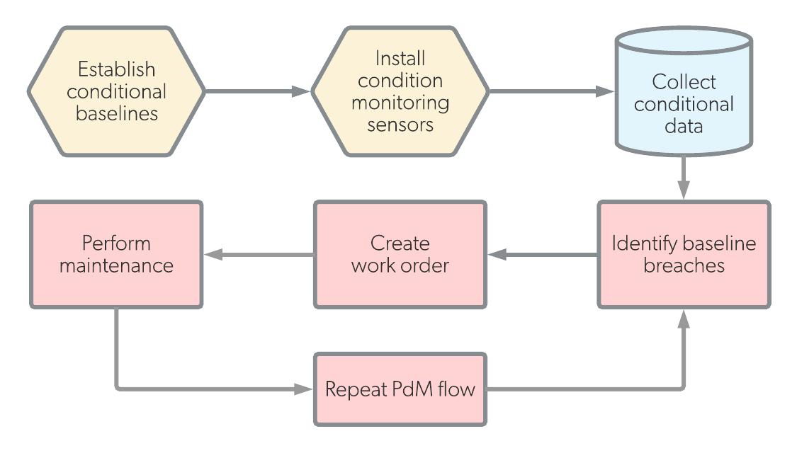 Predictive Maintenance: What is it? [Types, Comparison