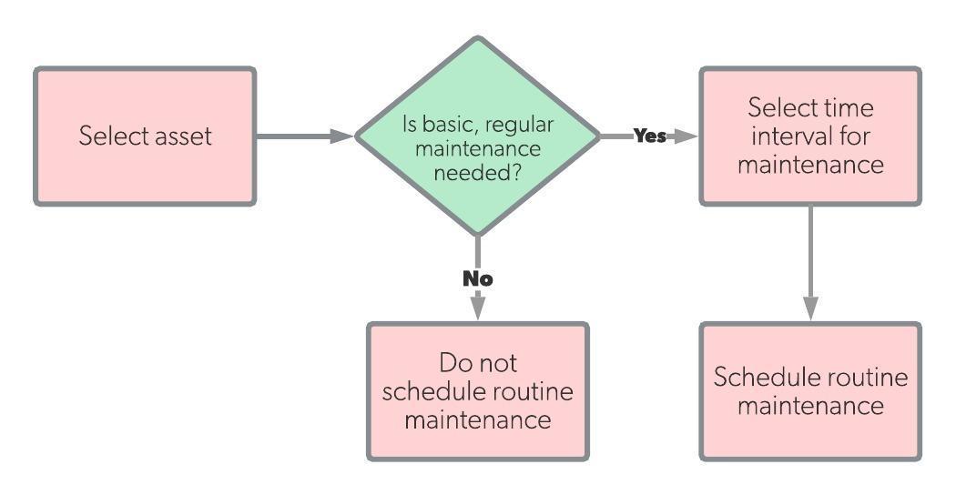 Routine-maintenance-workflow